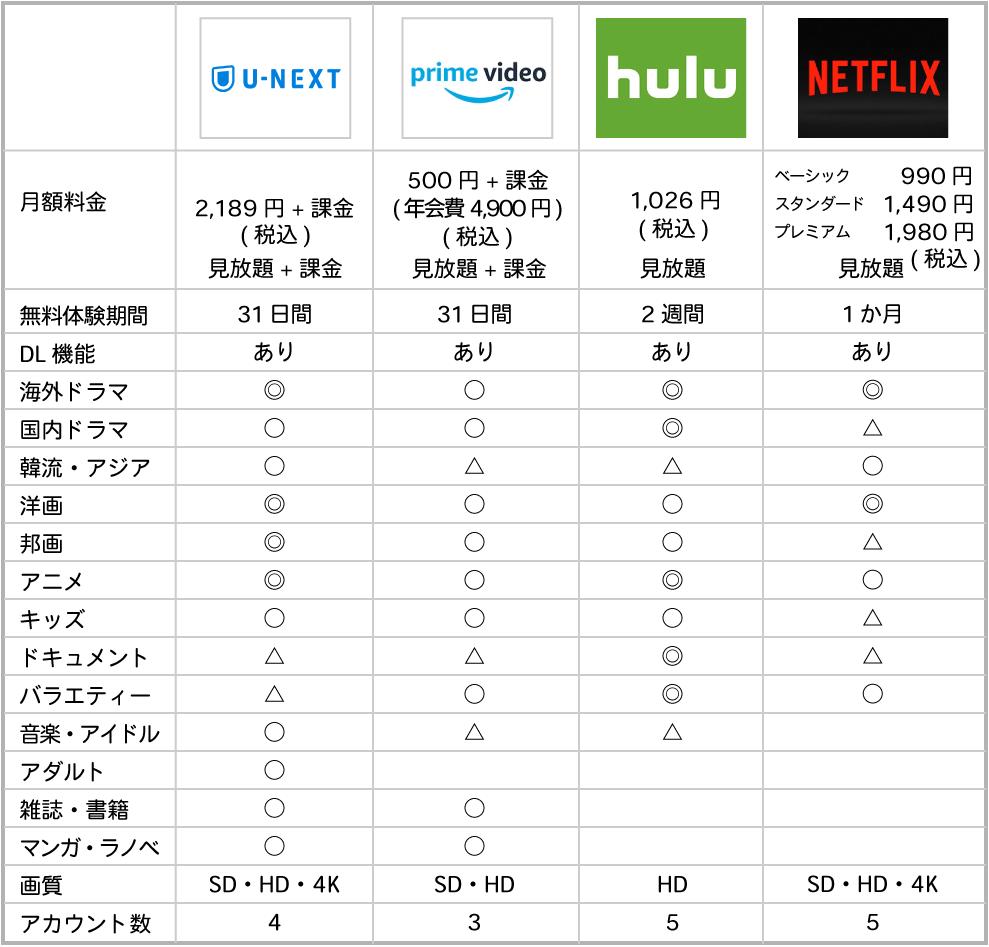 動画配信サービス4サイトの料金体系の特徴と他のサイトとの比較