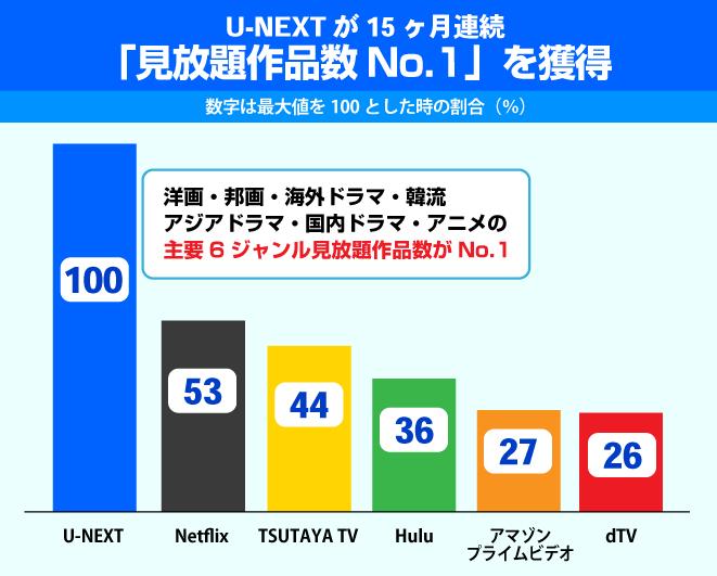 Huluに都度課金(TVOD)サービスが追加でU-NEXT、amazonプライムビデオとの関係は?